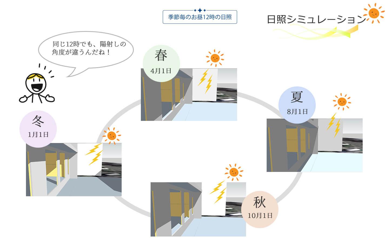 太陽の陽射しは、季節によって角度が違うよ。パッシブデザインの家は、ヤスナグデザインホーム株式会社の家。